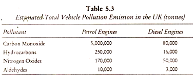 Estimated Total Vehicle Pollution Emission in the UK (tonnes)